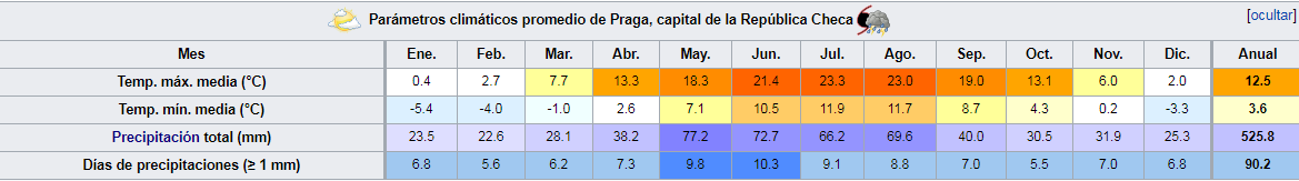 Tabla clima Chequia