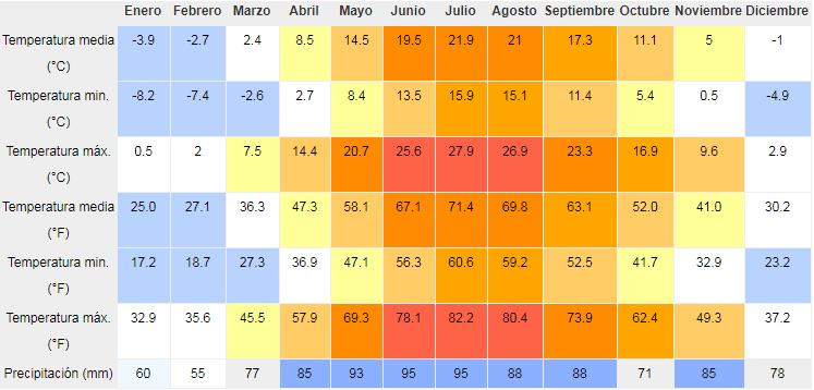 Clima macedonia