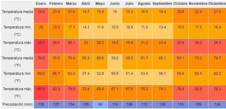 Clima de Montenegro