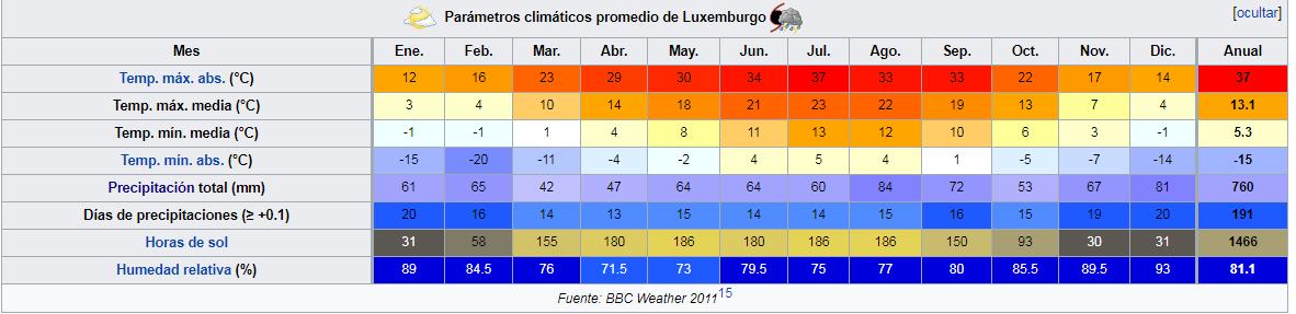 Clima en Luxemburgo
